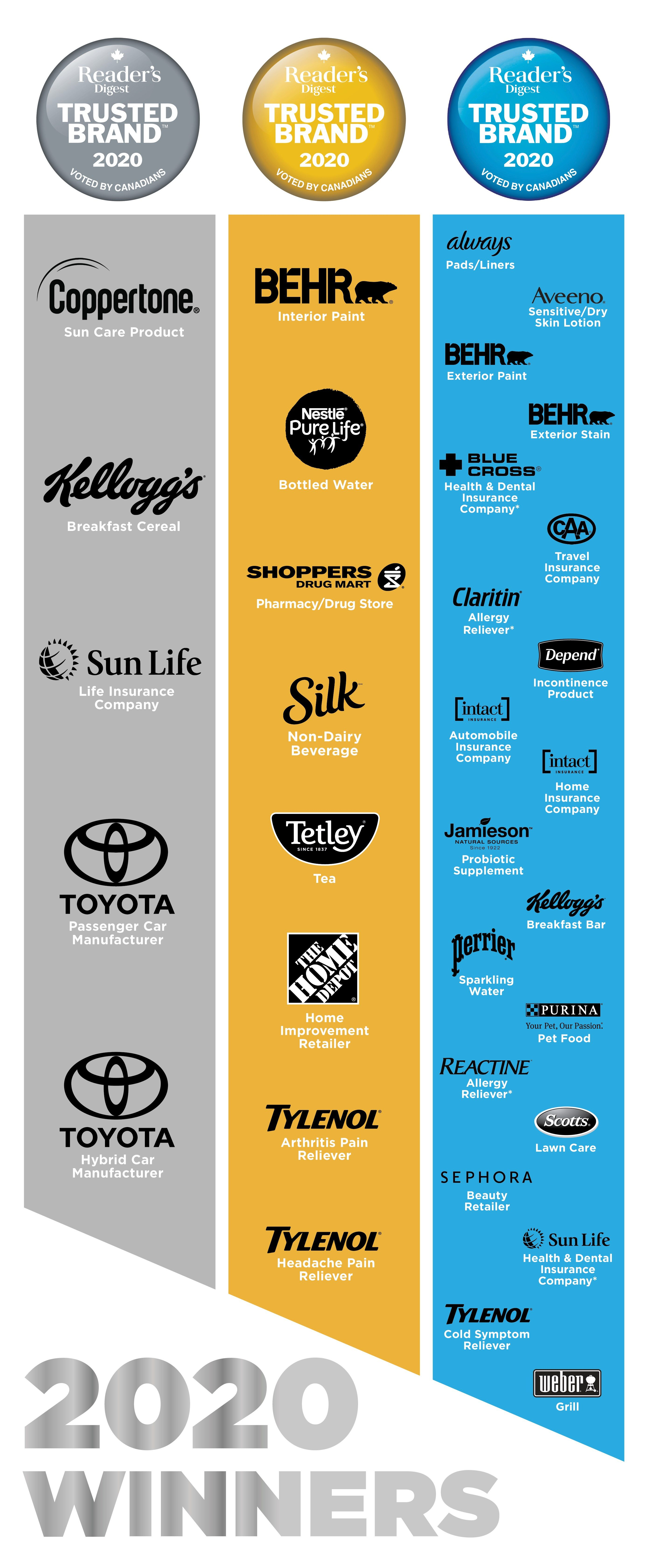 Reader's Digest Trusted Brands winners