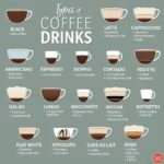Your Ultimate Guide to Different Types of Coffee