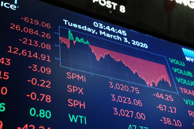 A board on the floor of the New York Stock Exchange (NYSE) on March 03, 2020 in New York City.