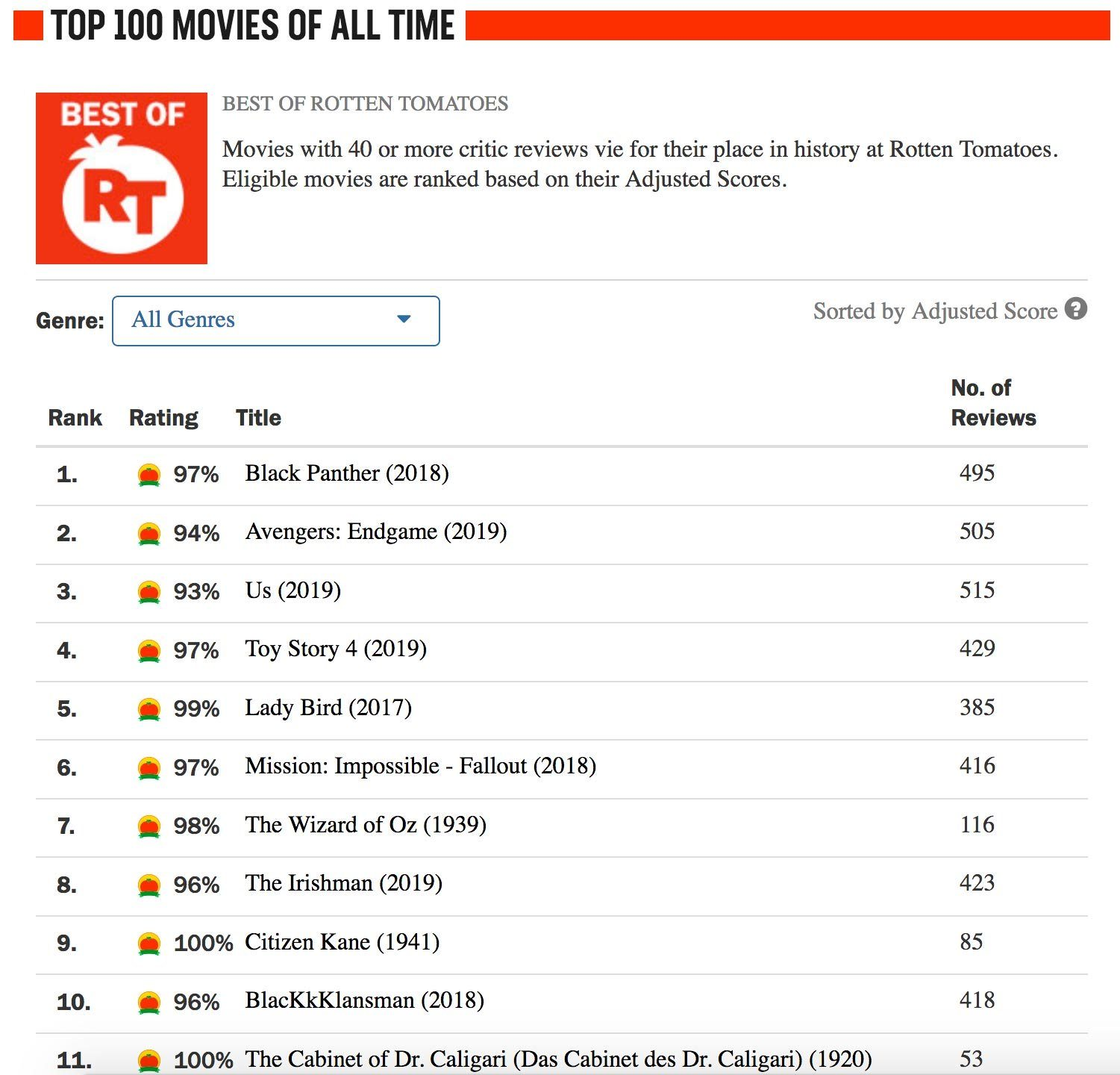 top 100 movies of all time according to rottentomatoes