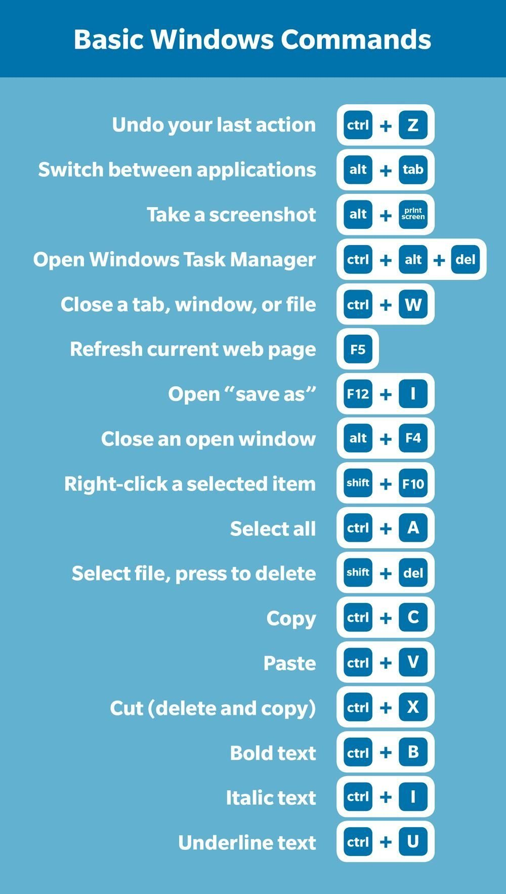 Chart of common windows shortcuts and key commands