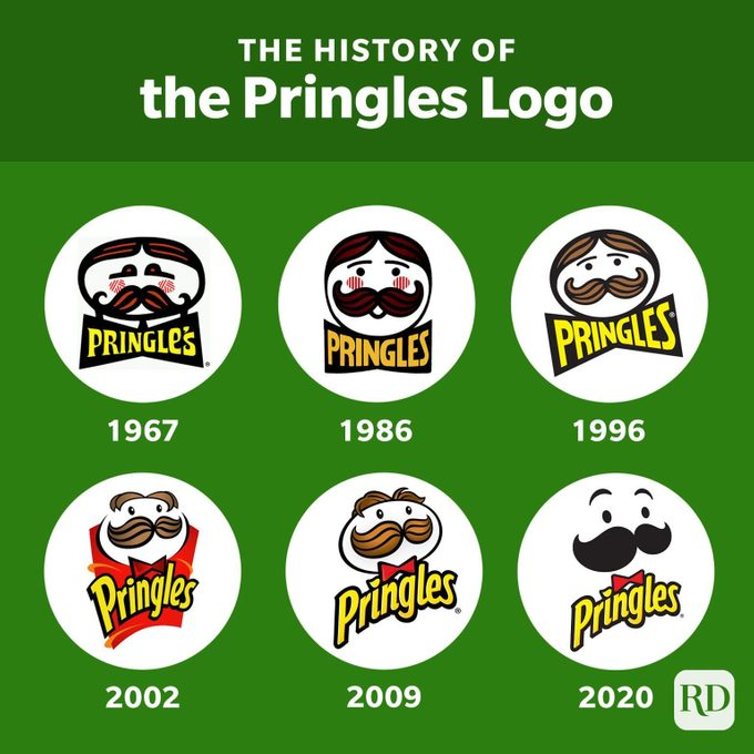Pringles Logo History Infographic
